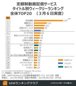 動画配信サービス人気TOP20